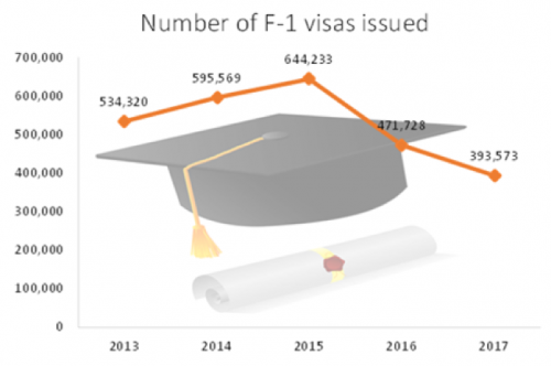 Fewer F1 Visas issued