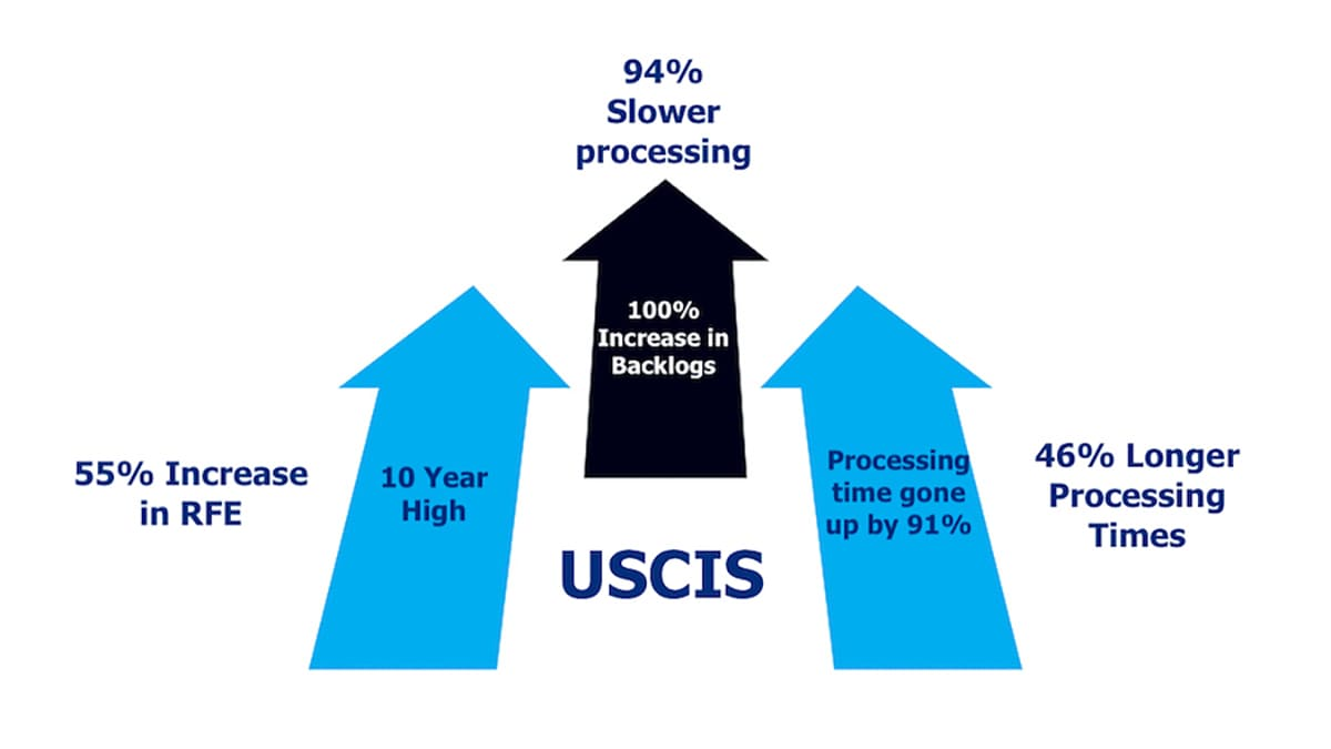 USCIS Processing Times -Dismal Numbers