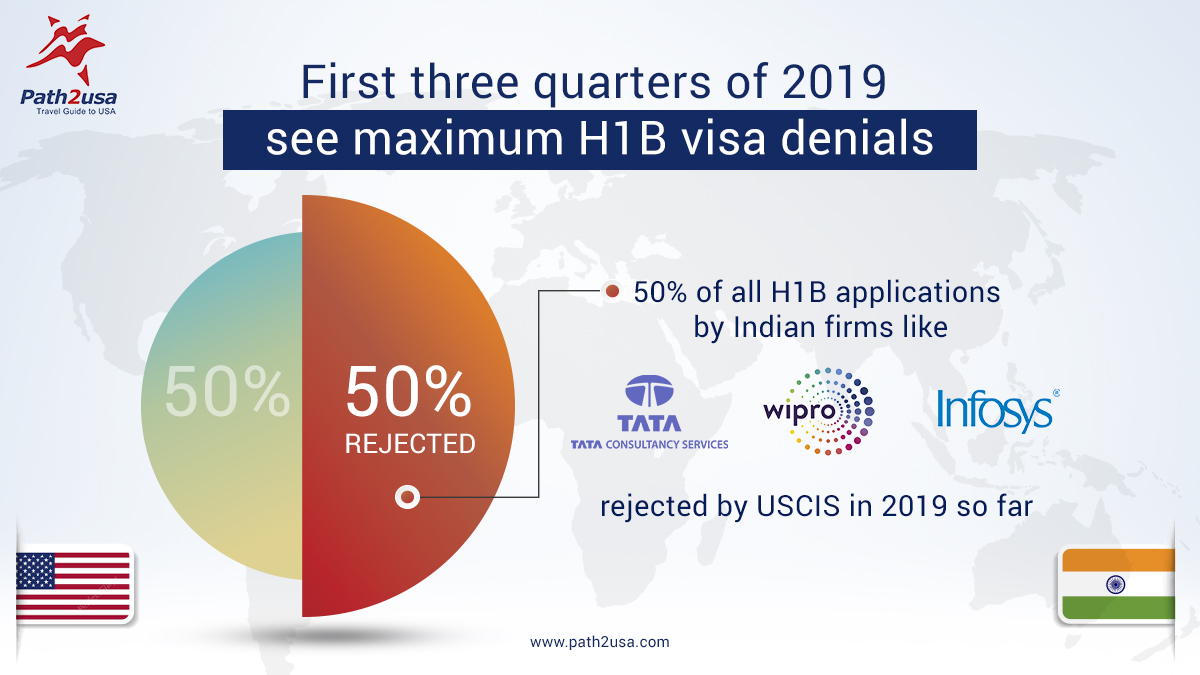 50% H1Bs Denied in 2019