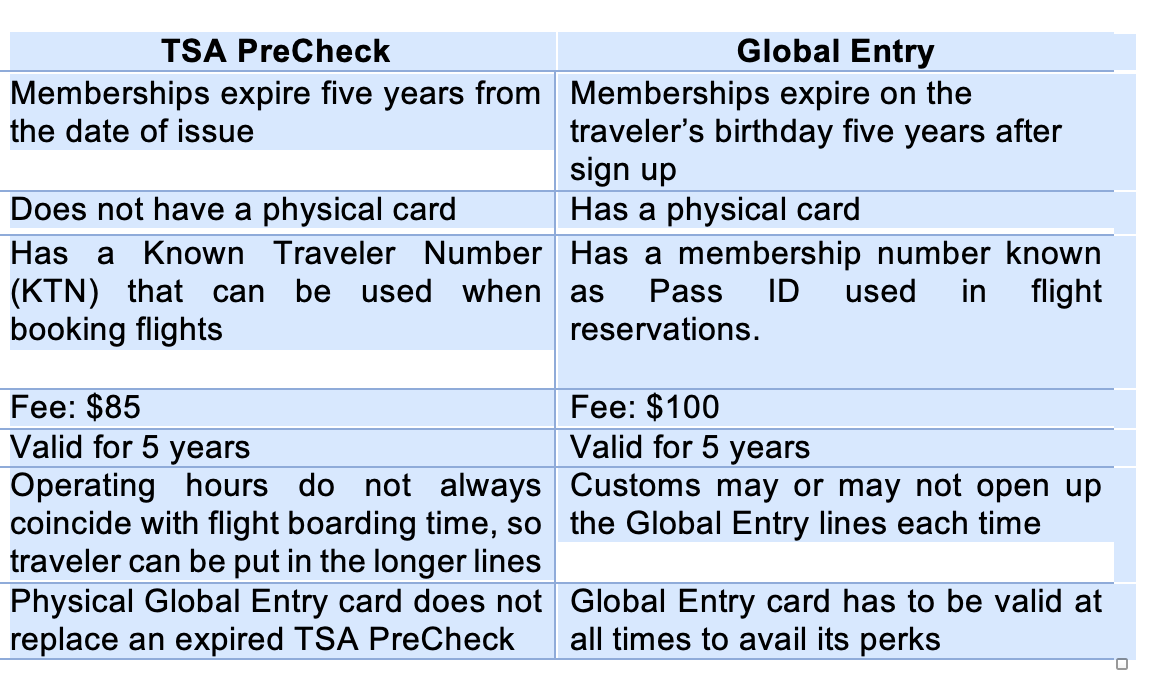 Advantages of having TSA Pre Check and Global Entry