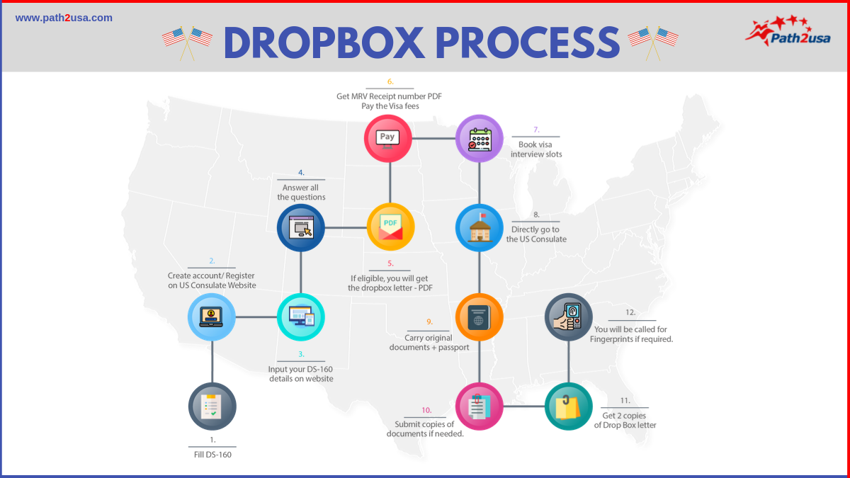 process for Dropbox Facility