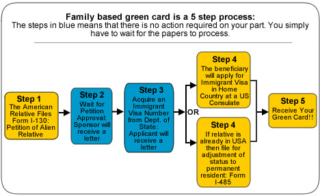 Family Based Green Card Process